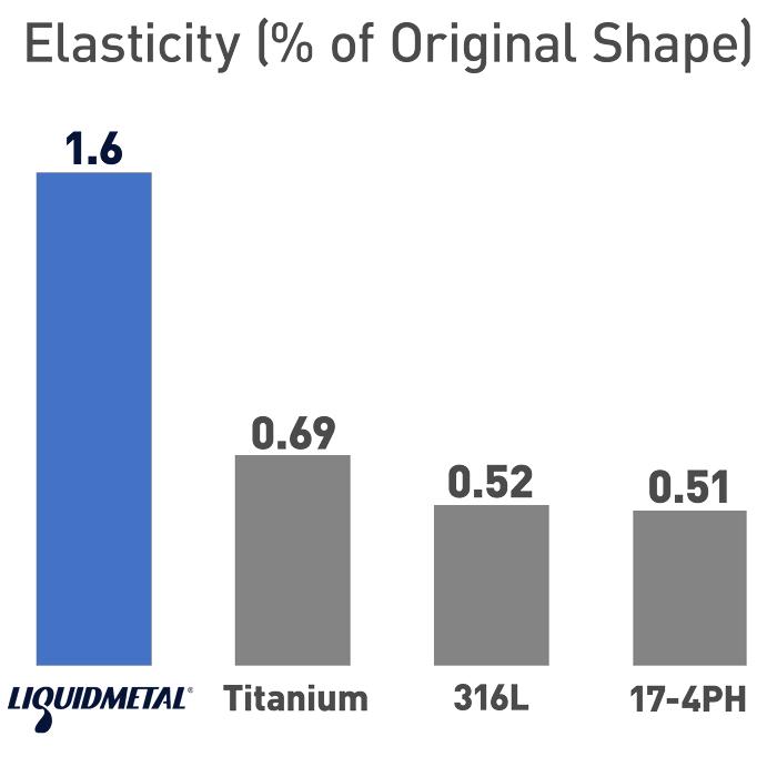 Liquidmetal Elasticity