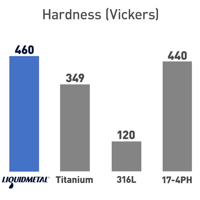 Liquidmetal Hardness
