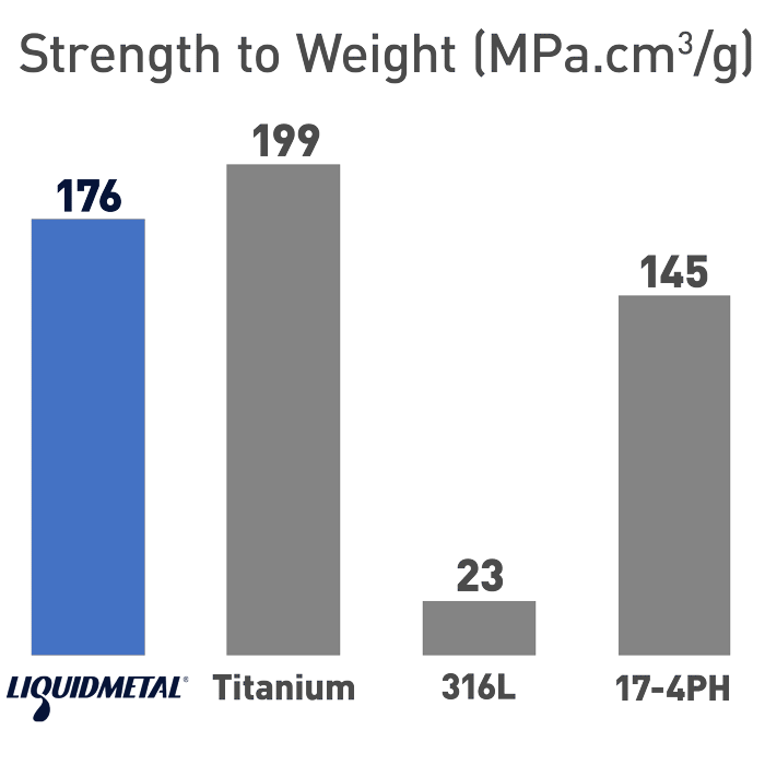 Liquidmetal Strength to Weight