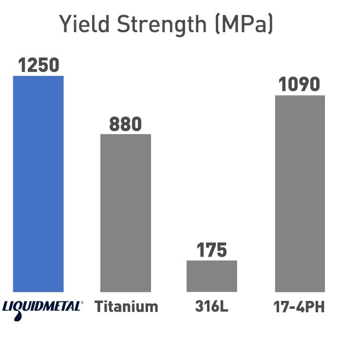 Liquidmetal Yield Strength